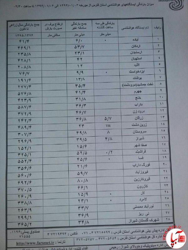 هواشناسی-آبپا میزان بارندگی های سامانه ی اخیر در شهرهای استان فارس