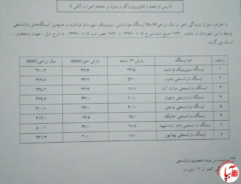 c2fb89a1-8f1b-4e94-9d0b-be1e01b83774 میزان بارندگی های سامانه ی اخیر در شهرهای استان فارس