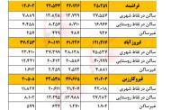 جدول مقایسه جمعیت شهرستان های فراشبند ، فیروزآباد و قیروکارزین