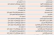 لیست 86 میلیارد دلاری مهم ترین قراردادهایی که ایران پس از برجام با دنیا منعقد کرد.
