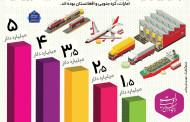بزرگترین خریداران کالاهای ایران در سال 96