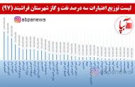 لیست توزیع اعتبارات سه درصد نفت و گاز شهرستان فراشبند 97
