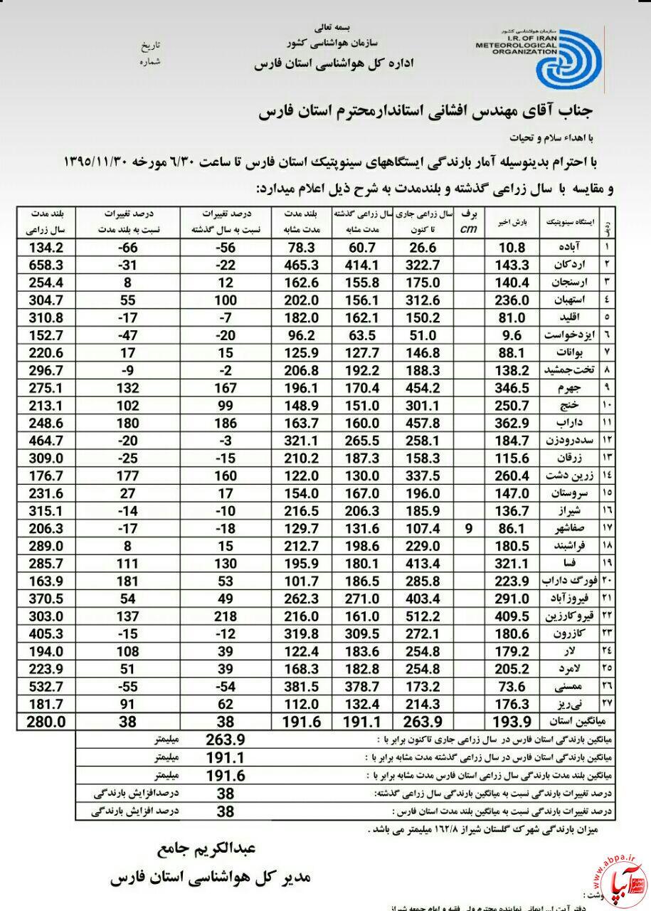 آبپا-هواشناسی-9 آخرین اخبار از آمار بارش باران در شهرهای استان فارس/بروزرسانی می شود