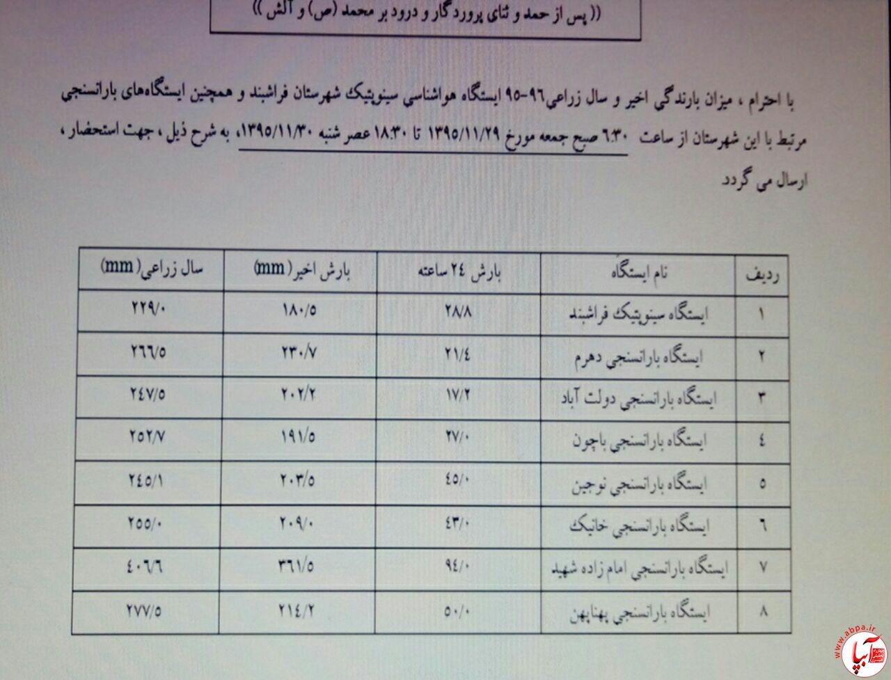 آبپا-11-1 آخرین اخبار از آمار بارش باران در شهرهای استان فارس/بروزرسانی می شود