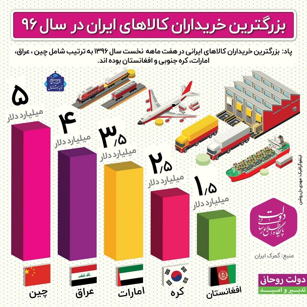 17-11-1-13419photo_2017-11-01_13-38-50 بزرگترین خریداران کالاهای ایران در سال 96