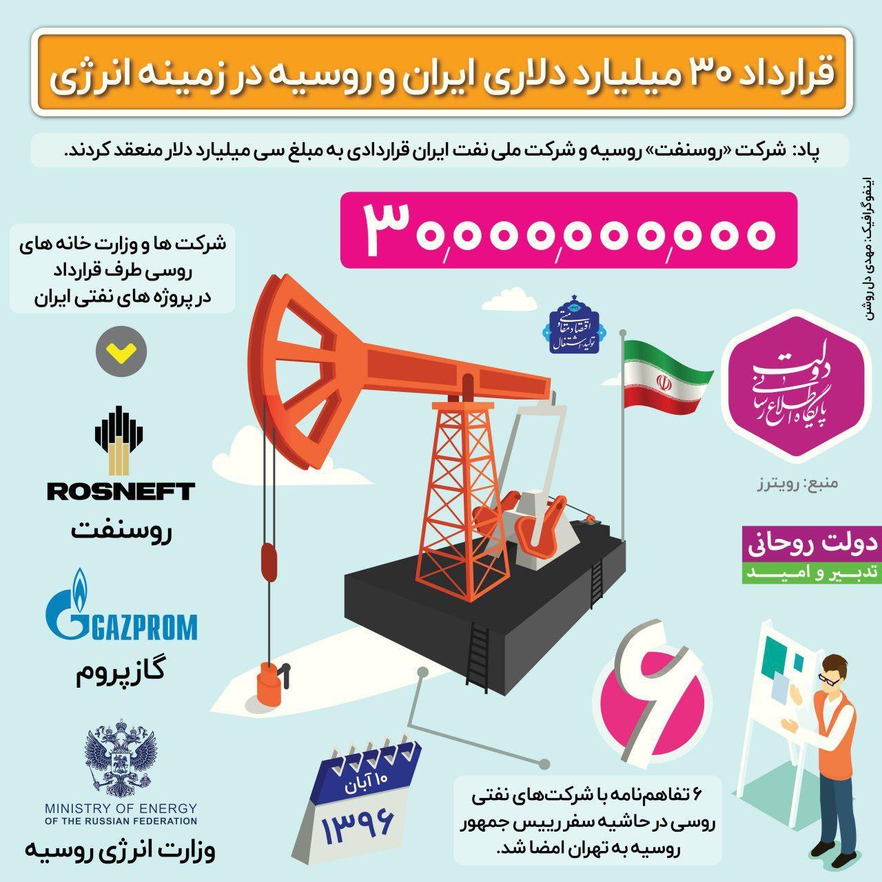 17-11-2-154735photo_2017-11-02_15-46-20 قرارداد 30 میلیارد دلاری ایران و روسیه در زمینه انرژی